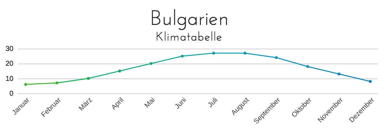 Wetter Bulgarien