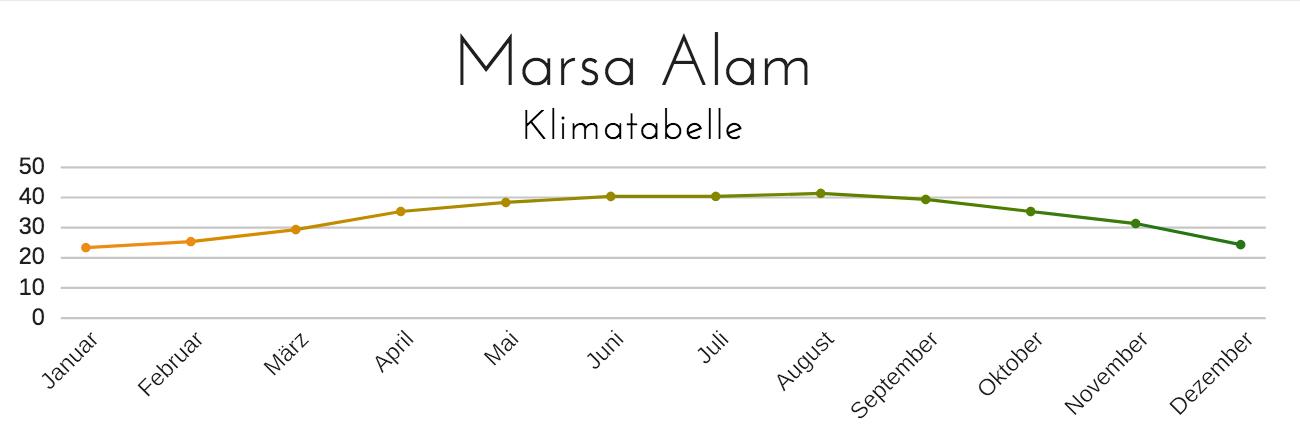 Wetter Marsa Alam