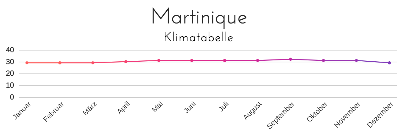 Martinique Klimatabelle