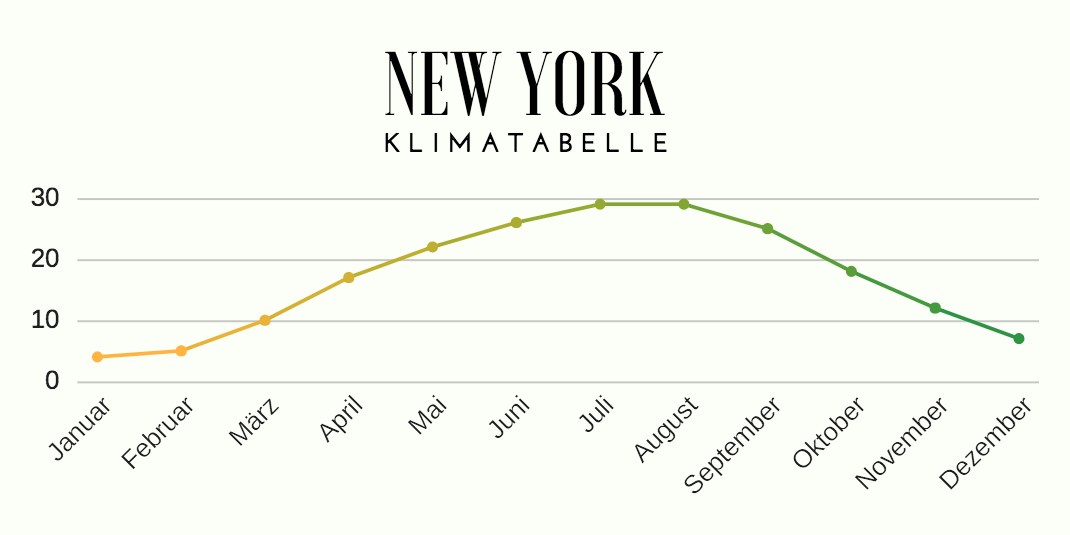 New York Klimatabelle
